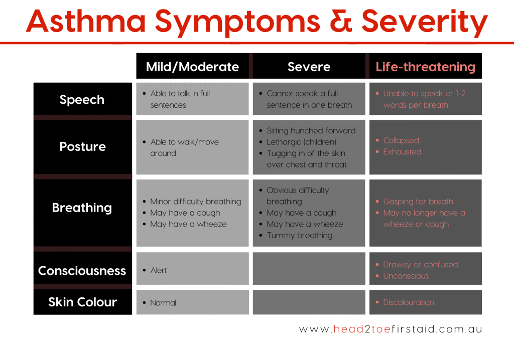 Asthma Symptoms & Severity ~ Head2Toe First Aid